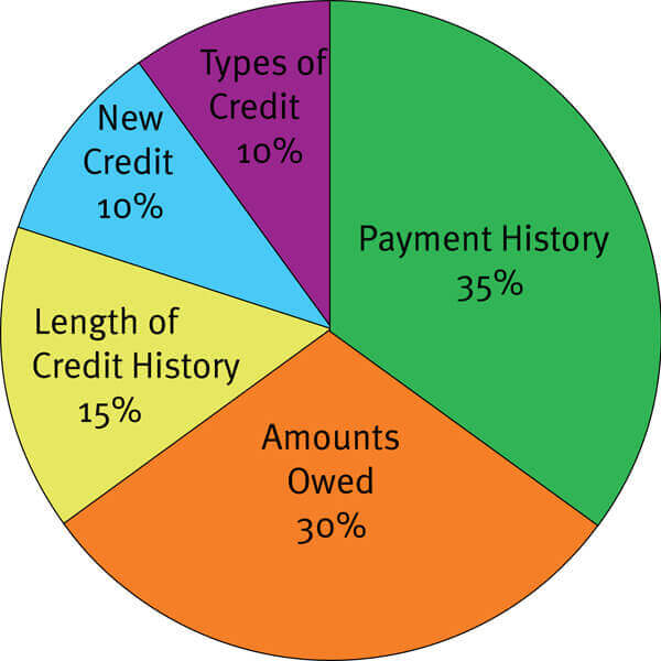 credit-score-percentages