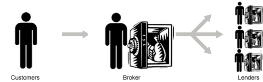 guarantor-loan-direct-lenders