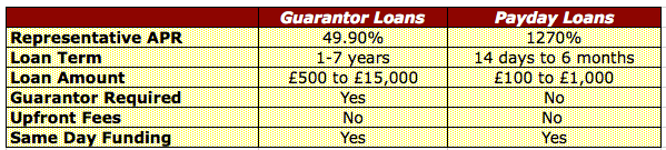 guarantor-loan-comparison-table