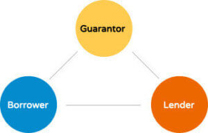 guarantor-loan