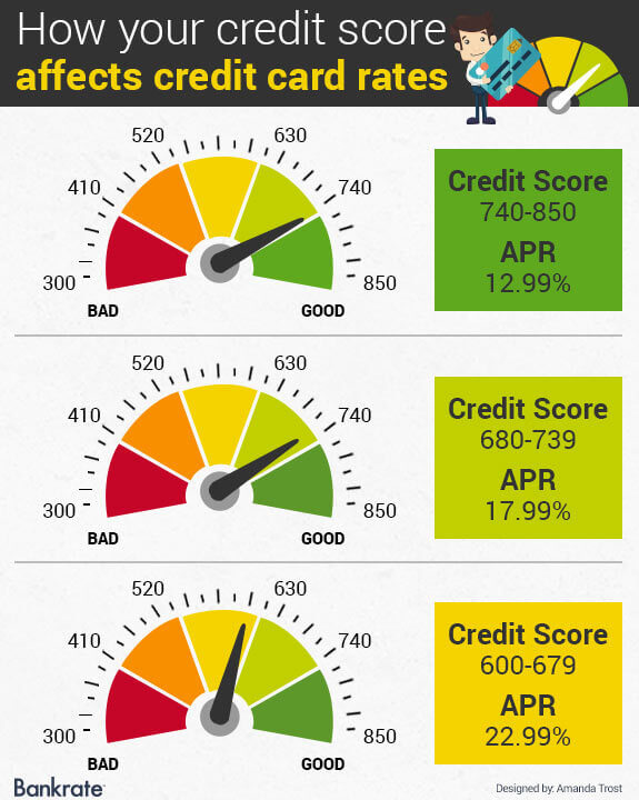 Interest Rate Car Loan  Credit Score